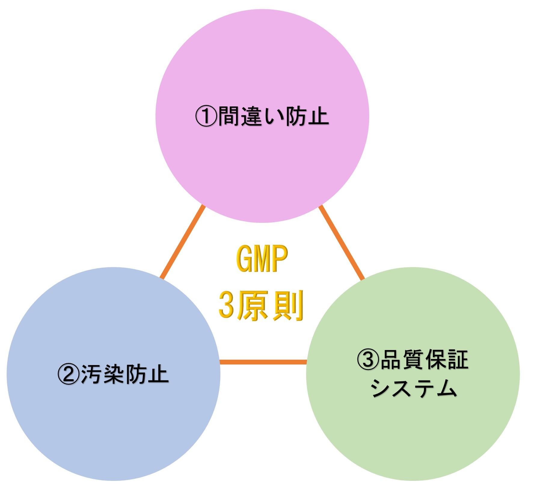 GMPの3原則とは!?